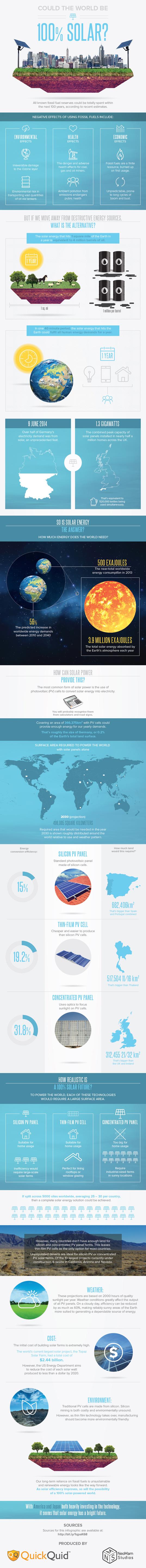 Courtesy http://assets.inhabitat.com/wp-content/blogs.dir/1/files/2014/11/Could-the-World-be-100-Solar-V2.jpg