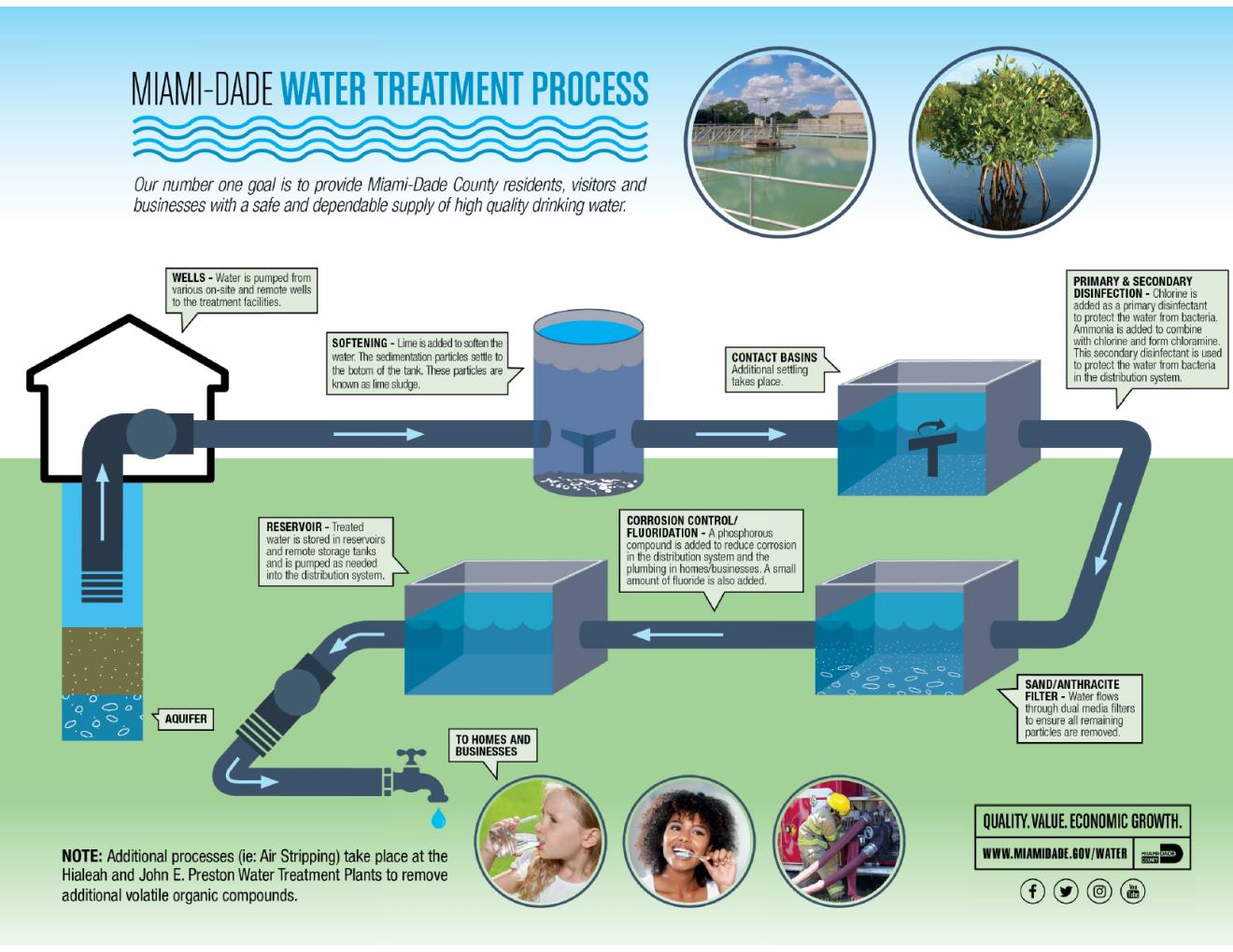 WASD-water-treatment-process